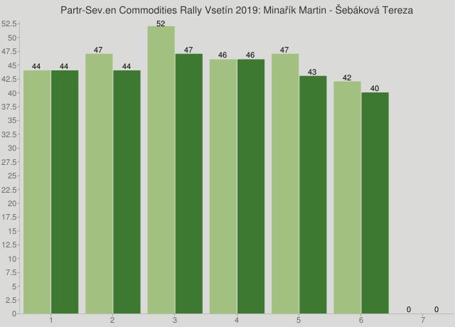Partr-Sev.en Commodities Rally Vsetín 2019: Minařík Martin - Šebáková Tereza