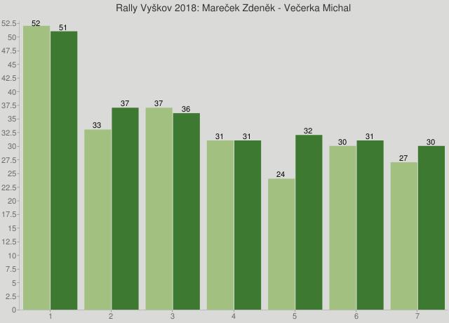 Rally Vyškov 2018: Mareček Zdeněk - Večerka Michal