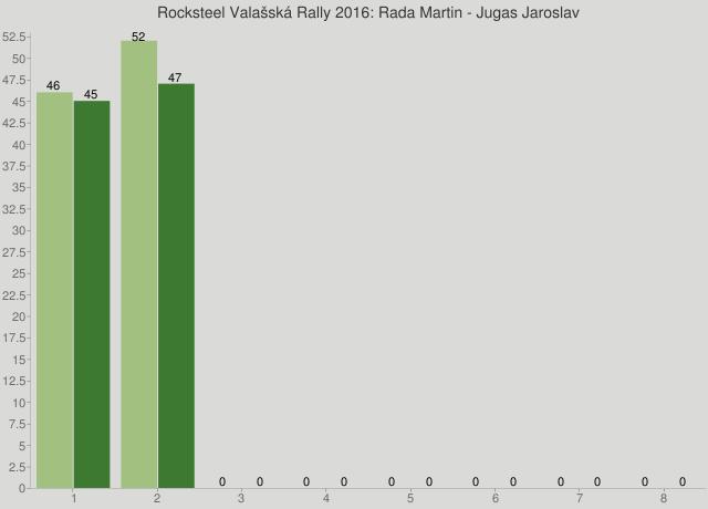 Rocksteel Valašská Rally 2016: Rada Martin - Jugas Jaroslav