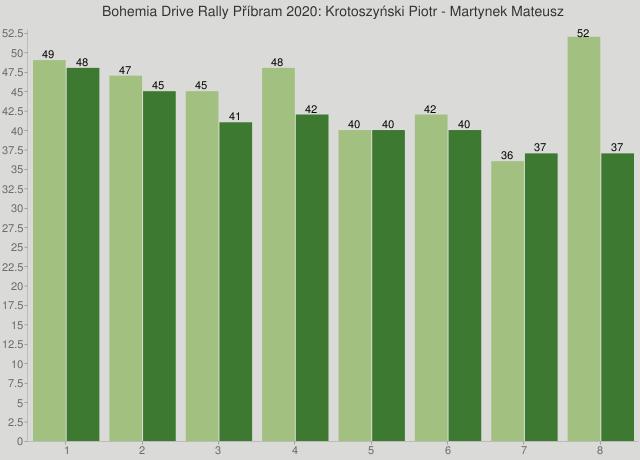 Bohemia Drive Rally Příbram 2020: Krotoszyński Piotr - Martynek Mateusz
