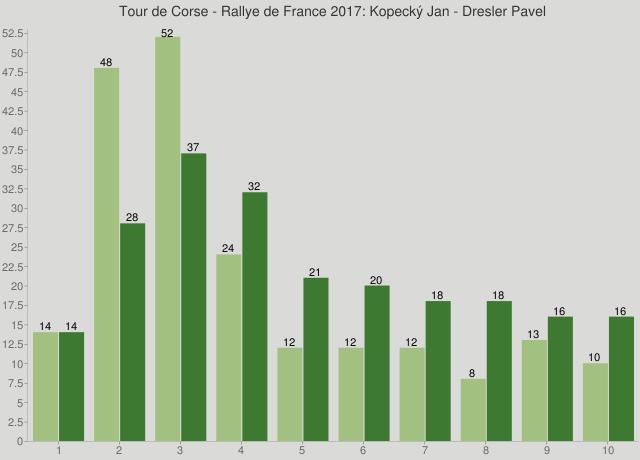 Tour de Corse - Rallye de France 2017: Kopecký Jan - Dresler Pavel