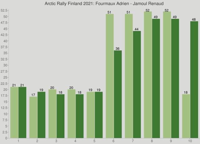 Arctic Rally Finland 2021: Fourmaux Adrien - Jamoul Renaud