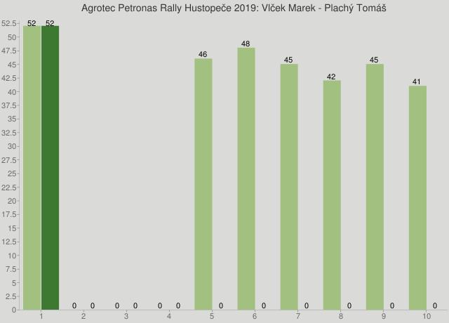 Agrotec Petronas Rally Hustopeče 2019: Vlček Marek - Plachý Tomáš