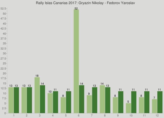 Rally Islas Canarias 2017: Gryazin Nikolay - Fedorov Yaroslav