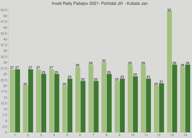 Invelt Rally Pačejov 2021: Pohlídal Jiří - Kubala Jan
