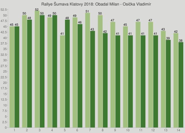 Rallye Šumava Klatovy 2018: Obadal Milan - Osička Vladimír