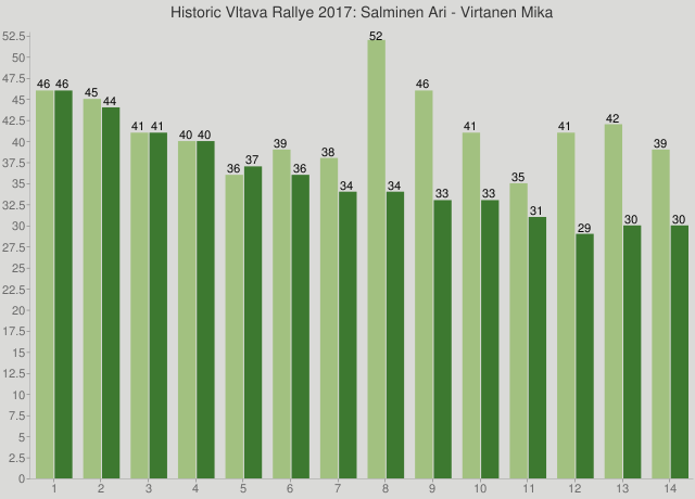 Historic Vltava Rallye 2017: Salminen Ari - Virtanen Mika