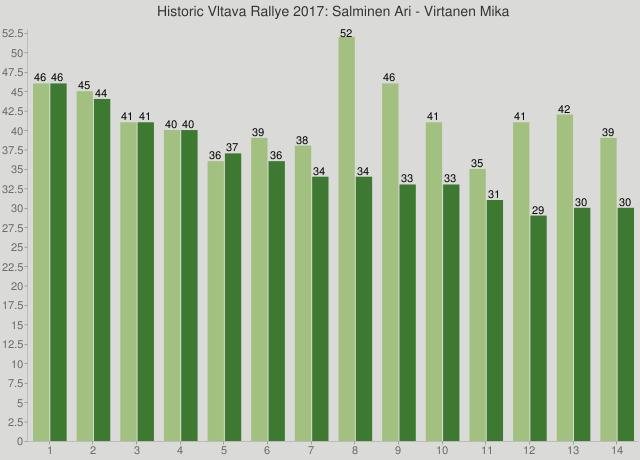 Historic Vltava Rallye 2017: Salminen Ari - Virtanen Mika