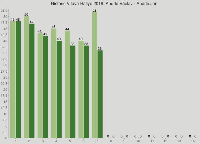 Historic Vltava Rallye 2018: Andrle Václav - Andrle Jan
