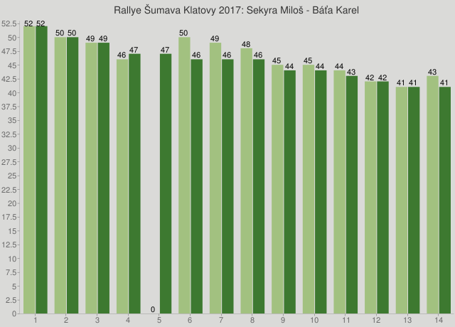 Rallye Šumava Klatovy 2017: Sekyra Miloš - Báťa Karel