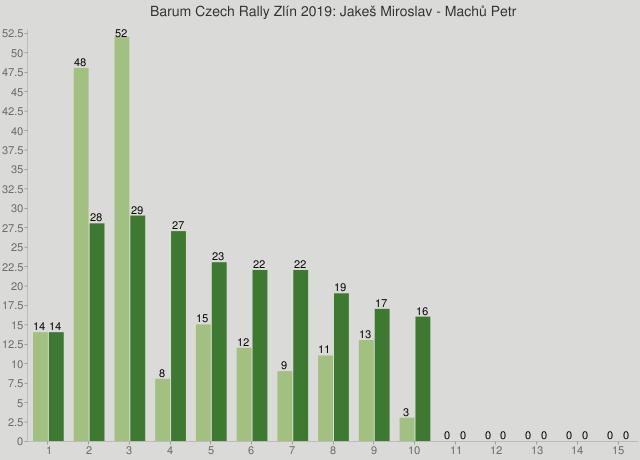 Barum Czech Rally Zlín 2019: Jakeš Miroslav - Machů Petr
