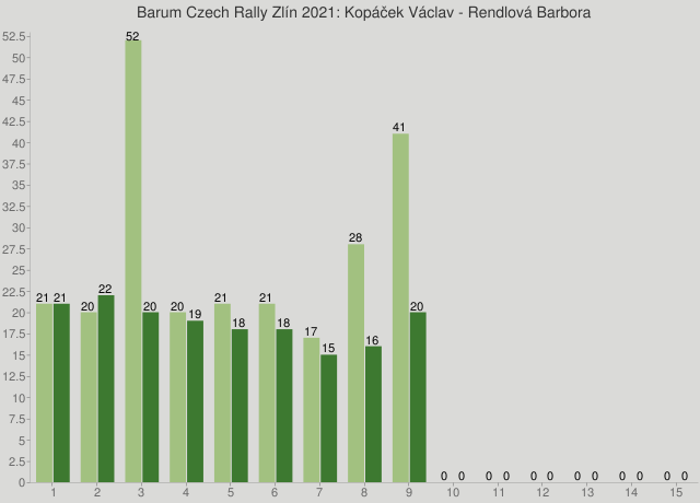 Barum Czech Rally Zlín 2021: Kopáček Václav - Rendlová Barbora