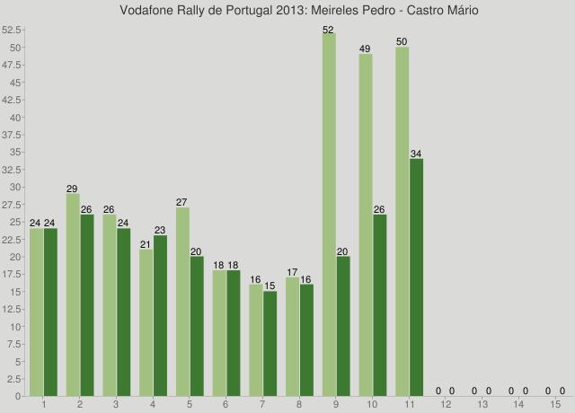 Vodafone Rally de Portugal 2013: Meireles Pedro - Castro Mário