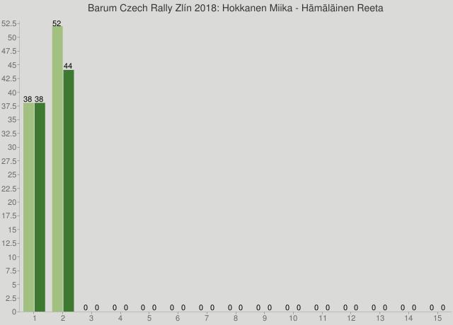 Barum Czech Rally Zlín 2018: Hokkanen Miika - Hämäläinen Reeta