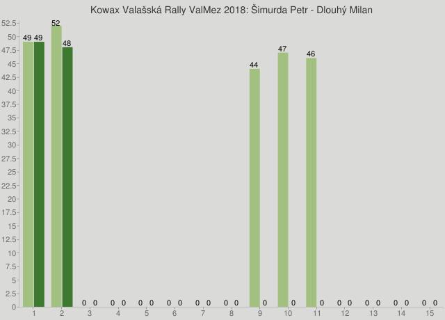Kowax Valašská Rally ValMez 2018: Šimurda Petr - Dlouhý Milan
