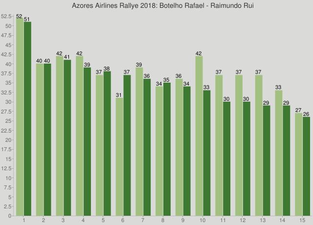 Azores Airlines Rallye 2018: Botelho Rafael - Raimundo Rui