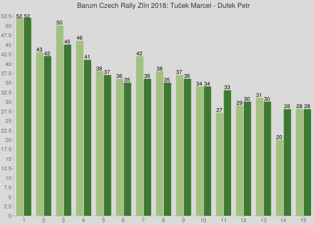 Barum Czech Rally Zlín 2018: Tuček Marcel - Dufek Petr