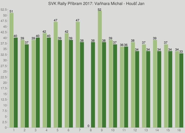 SVK Rally Příbram 2017: Vaňhara Michal - Houšť Jan