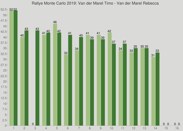 Rallye Monte Carlo 2019: Van der Marel Timo - Van der Marel Rebecca