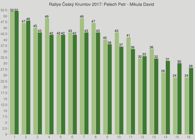 Rallye Český Krumlov 2017: Pelech Petr - Mikula David