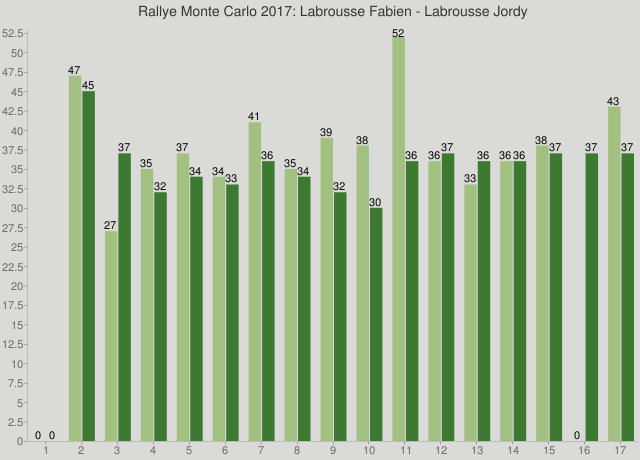 Rallye Monte Carlo 2017: Labrousse Fabien - Labrousse Jordy