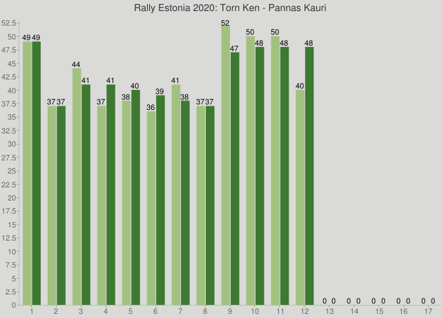 Rally Estonia 2020: Torn Ken - Pannas Kauri