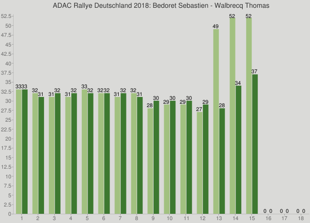 ADAC Rallye Deutschland 2018: Bedoret Sebastien - Walbrecq Thomas