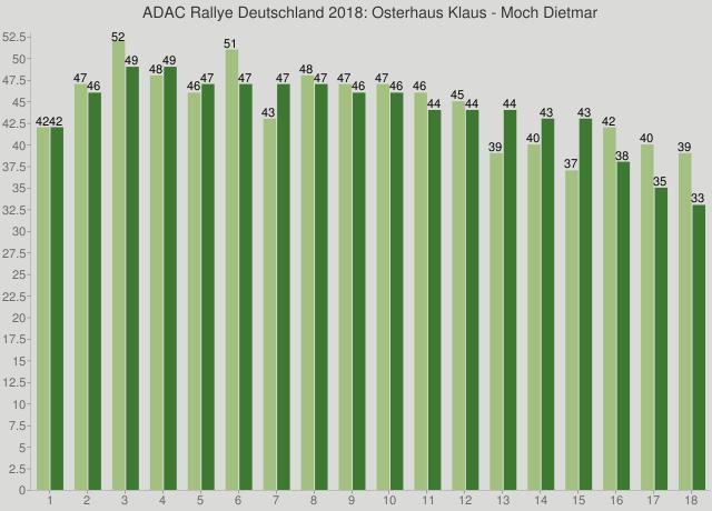 ADAC Rallye Deutschland 2018: Osterhaus Klaus - Moch Dietmar