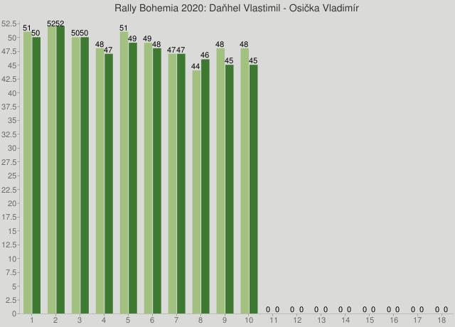 Rally Bohemia 2020: Daňhel Vlastimil - Osička Vladimír