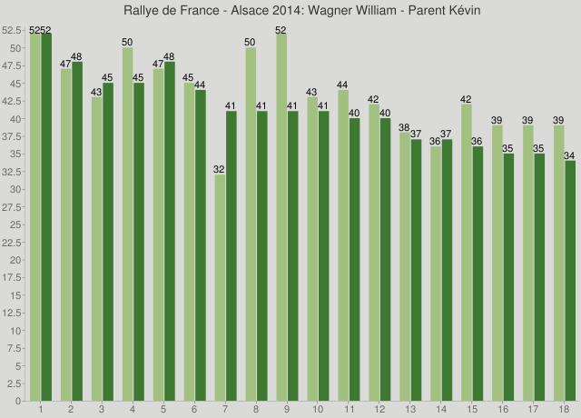 Rallye de France - Alsace 2014: Wagner William - Parent Kévin