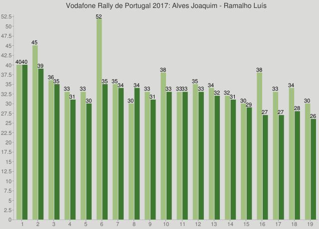Vodafone Rally de Portugal 2017: Alves Joaquim - Ramalho Luís