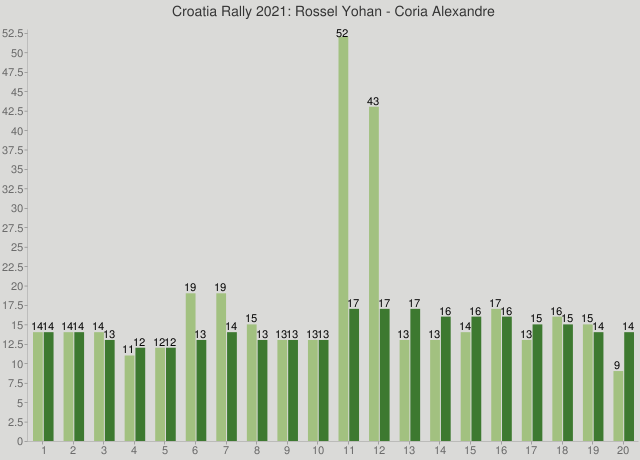 Croatia Rally 2021: Rossel Yohan - Coria Alexandre