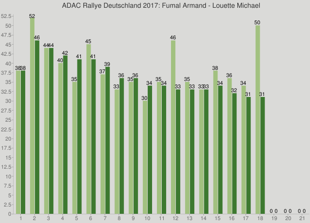ADAC Rallye Deutschland 2017: Fumal Armand - Louette Michael