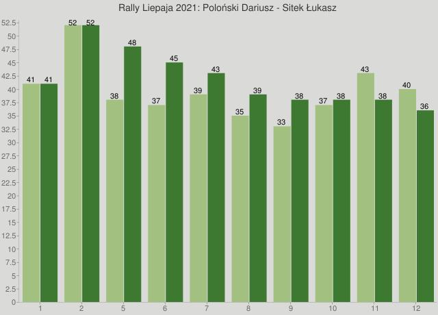 Rally Liepaja 2021: Poloński Dariusz - Sitek Łukasz