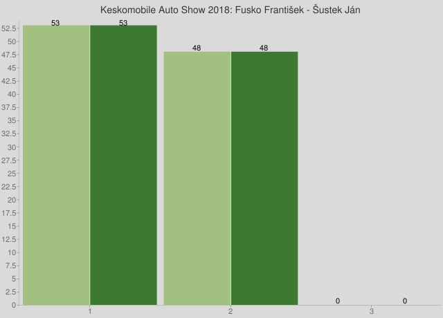 Keskomobile Auto Show 2018: Fusko František - Šustek Ján