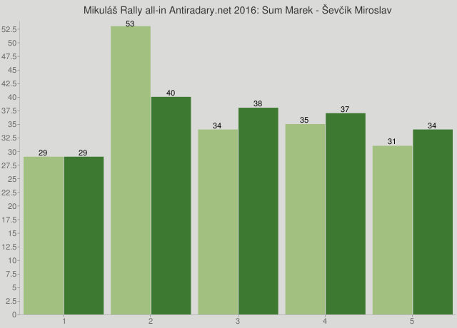 Mikuláš Rally all-in Antiradary.net 2016: Sum Marek - Ševčík Miroslav