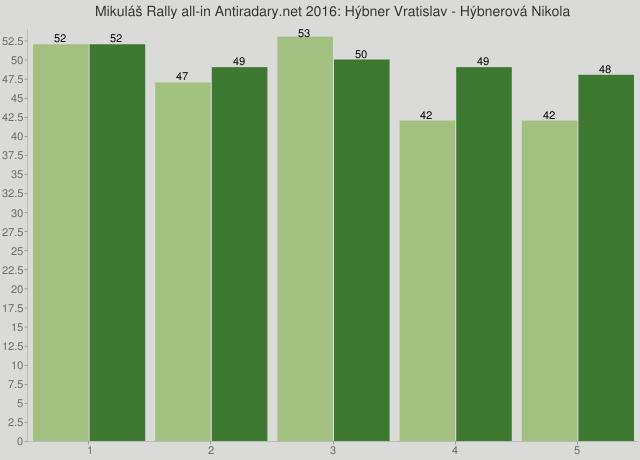 Mikuláš Rally all-in Antiradary.net 2016: Hýbner Vratislav - Hýbnerová Nikola