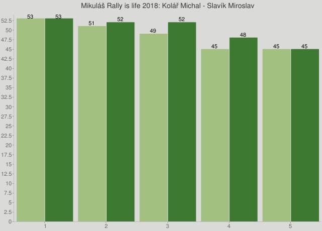 Mikuláš Rally is life 2018: Kolář Michal - Slavík Miroslav