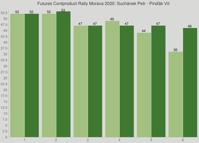 Futures Contproduct Rally Morava 2020: Suchánek Petr - Pinďák Vít