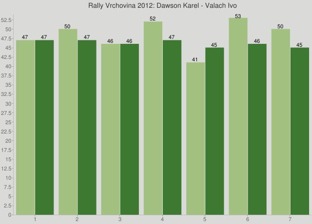 Rally Vrchovina 2012: Dawson Karel - Valach Ivo