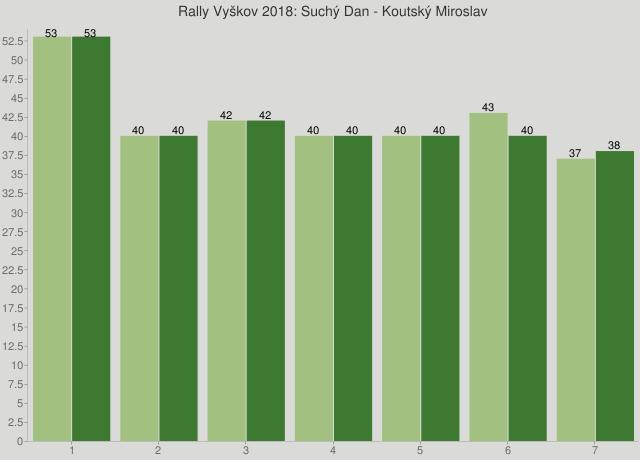 Rally Vyškov 2018: Suchý Dan - Koutský Miroslav