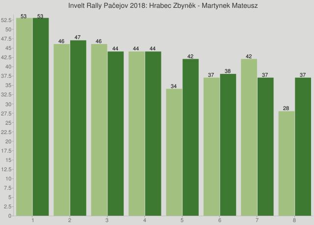 Invelt Rally Pačejov 2018: Hrabec Zbyněk - Martynek Mateusz