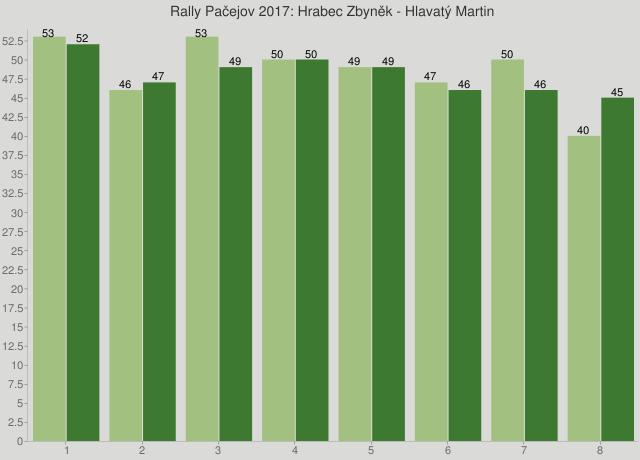 Rally Pačejov 2017: Hrabec Zbyněk - Hlavatý Martin