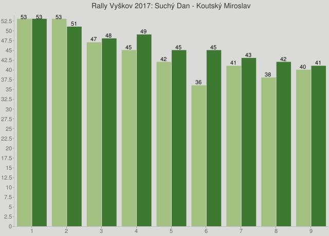 Rally Vyškov 2017: Suchý Dan - Koutský Miroslav