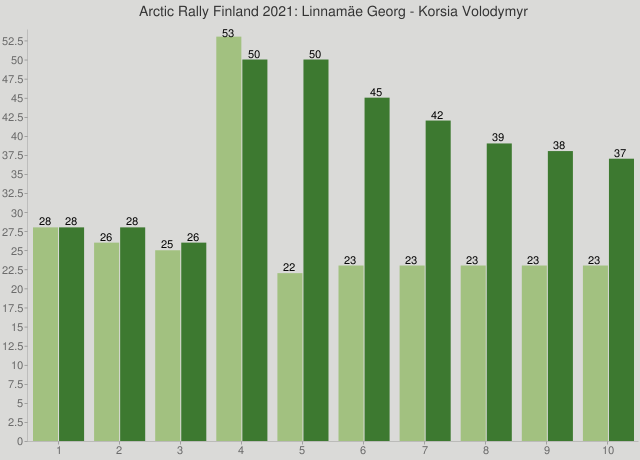 Arctic Rally Finland 2021: Linnamäe Georg - Korsia Volodymyr