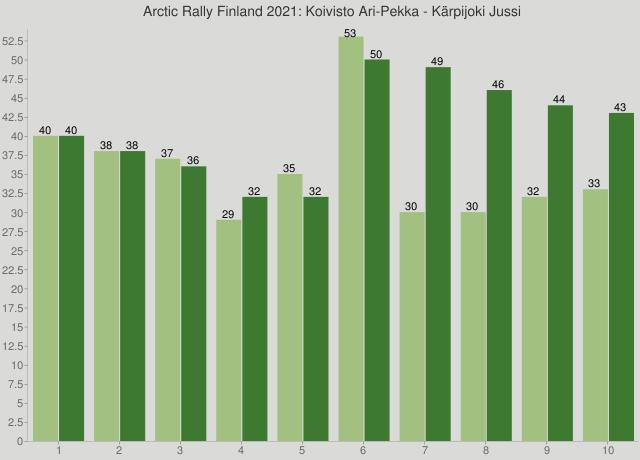 Arctic Rally Finland 2021: Koivisto Ari-Pekka - Kärpijoki Jussi