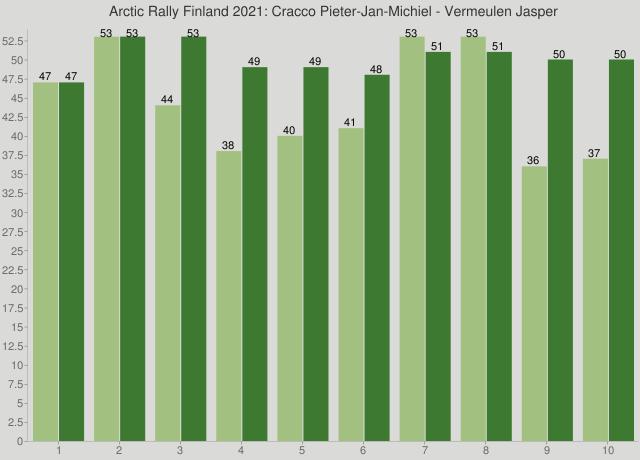 Arctic Rally Finland 2021: Cracco Pieter-Jan-Michiel - Vermeulen Jasper