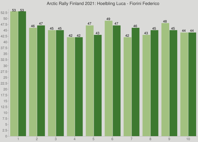 Arctic Rally Finland 2021: Hoelbling Luca - Fiorini Federico