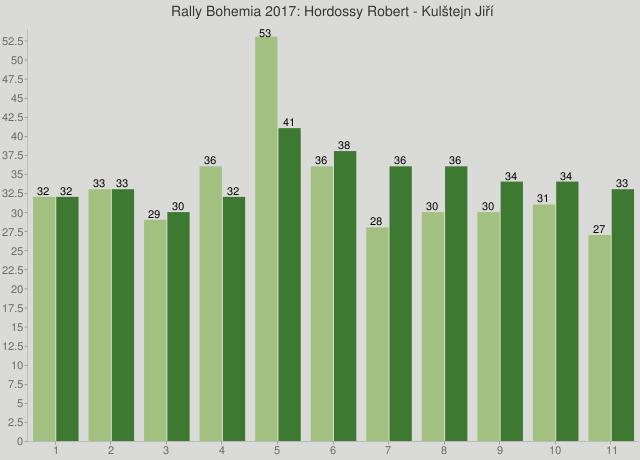 Rally Bohemia 2017: Hordossy Robert - Kulštejn Jiří