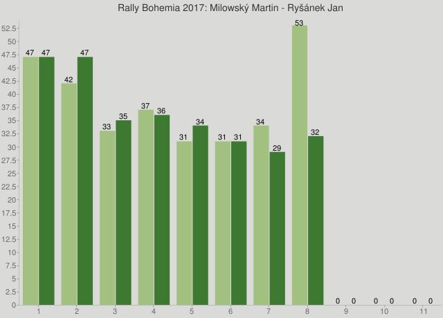 Rally Bohemia 2017: Milowský Martin - Ryšánek Jan